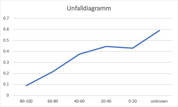 Unfalldiagramm, kasko2go