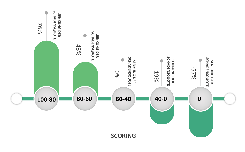 Dieses Scoring-Balkendiagramm zeigt die tatsächliche Verringerung der Verlustquote (Loss Ratio) für einzelne Scoring-Untergruppen innerhalb der Forschungsgruppe. Datenquelle: kasko2go.